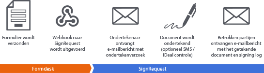 flow-signrequest-nl